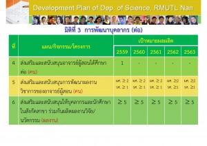 5แผนกลยุทธ์2559-2563_Page_07
